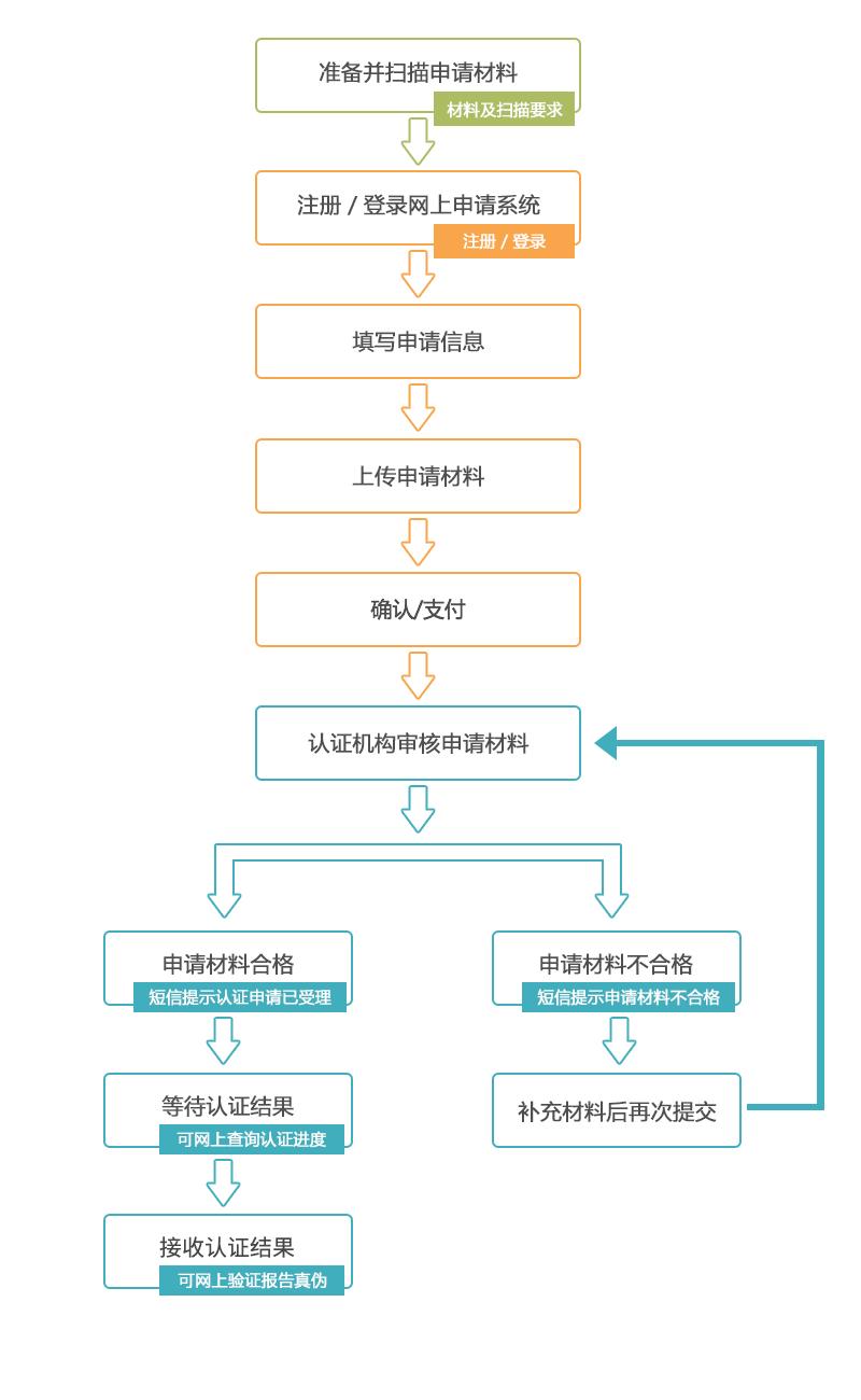 办理流程示意图