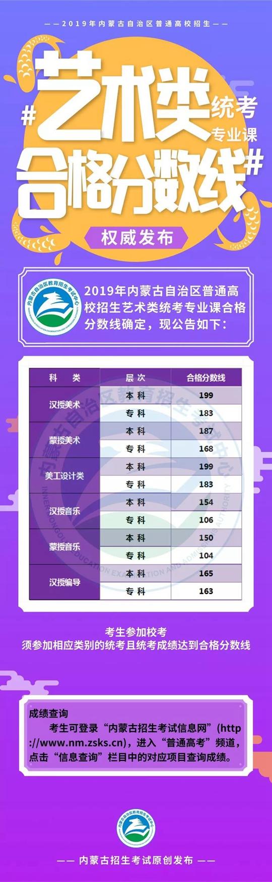 2019年内蒙古艺术类统考专业课合格分数线