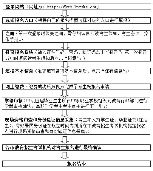 辽宁:2020年职业教育对口升学招生考试报名即将开始