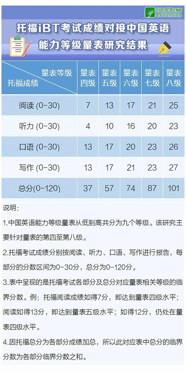 托福考试成绩对接中国英语能力等级量表研究成果发布