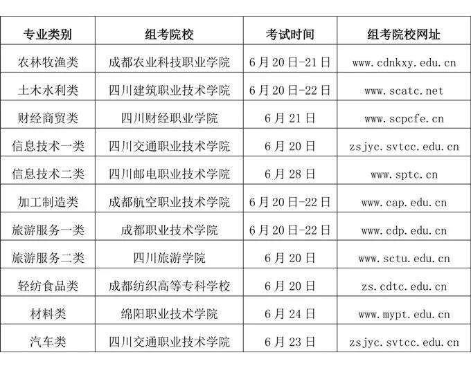 四川:2020年普通高校对口招生职业技能统考6月6日报名—中国教育在线