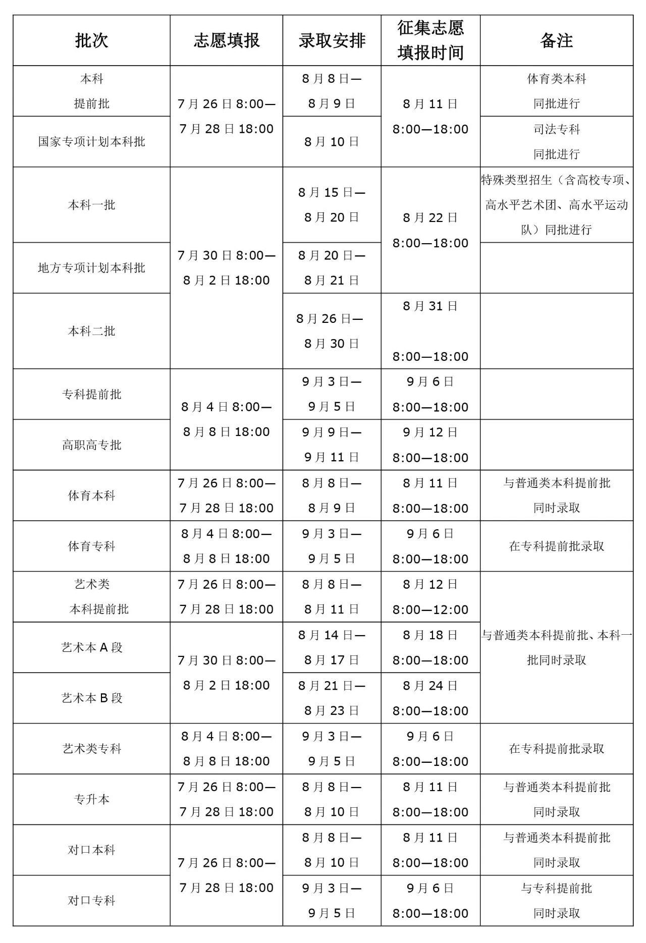 河南高招录取常见的几种问题有哪些