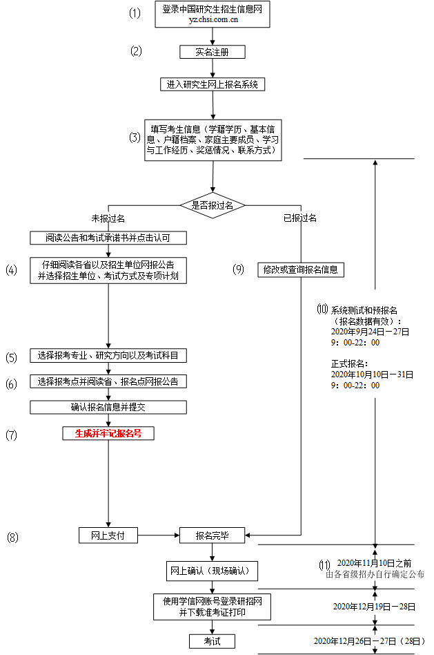 2021年研招网报流程图(统考)图3