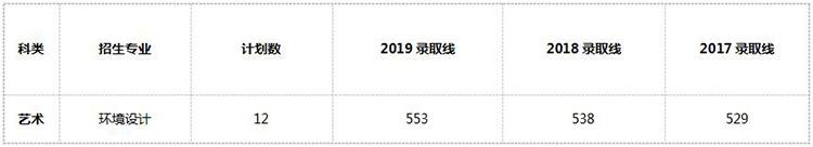中国矿业大学近3年环境设计专业江苏省录取分数线统计.jpg
