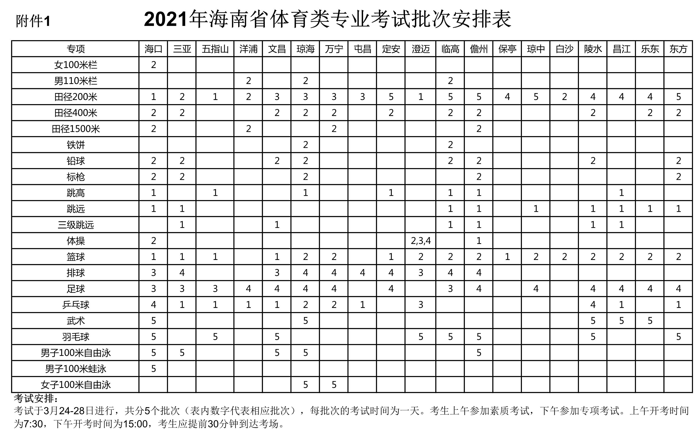2021海南体育高考考试公告